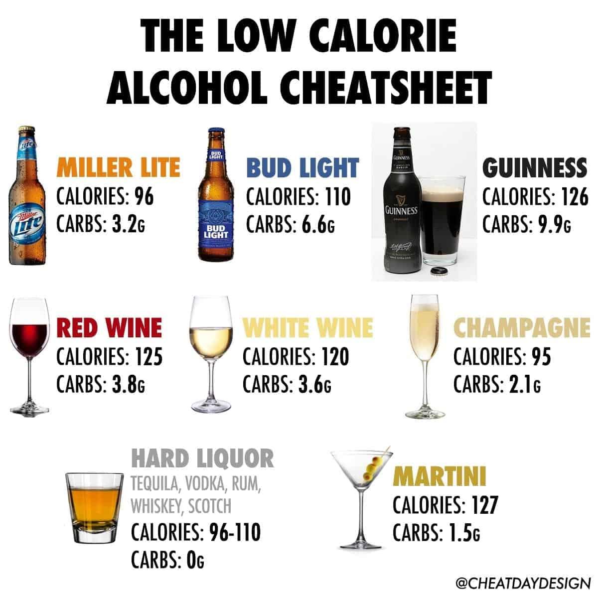Low Calorie Alcohol