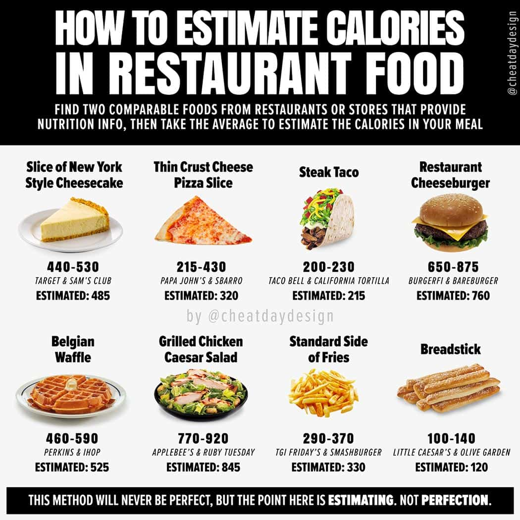 How Do You Count Calories When Eating Out at Restaurants?
