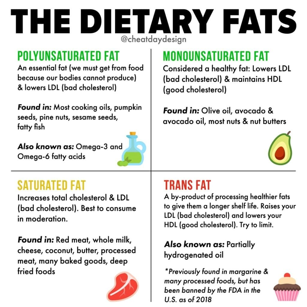 Different types of dietary fat