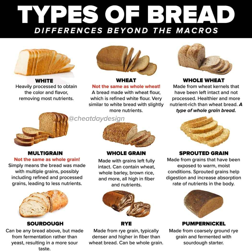 Understanding Different Kinds of Bread