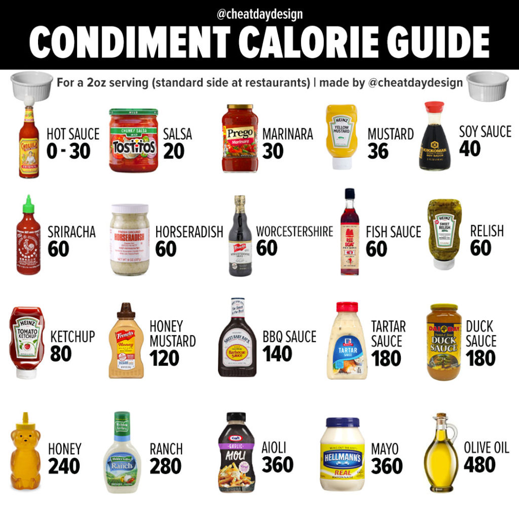 Calories in condiments