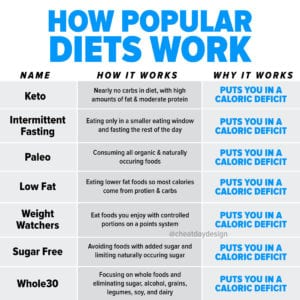 How diets work