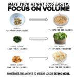 diet volume food
