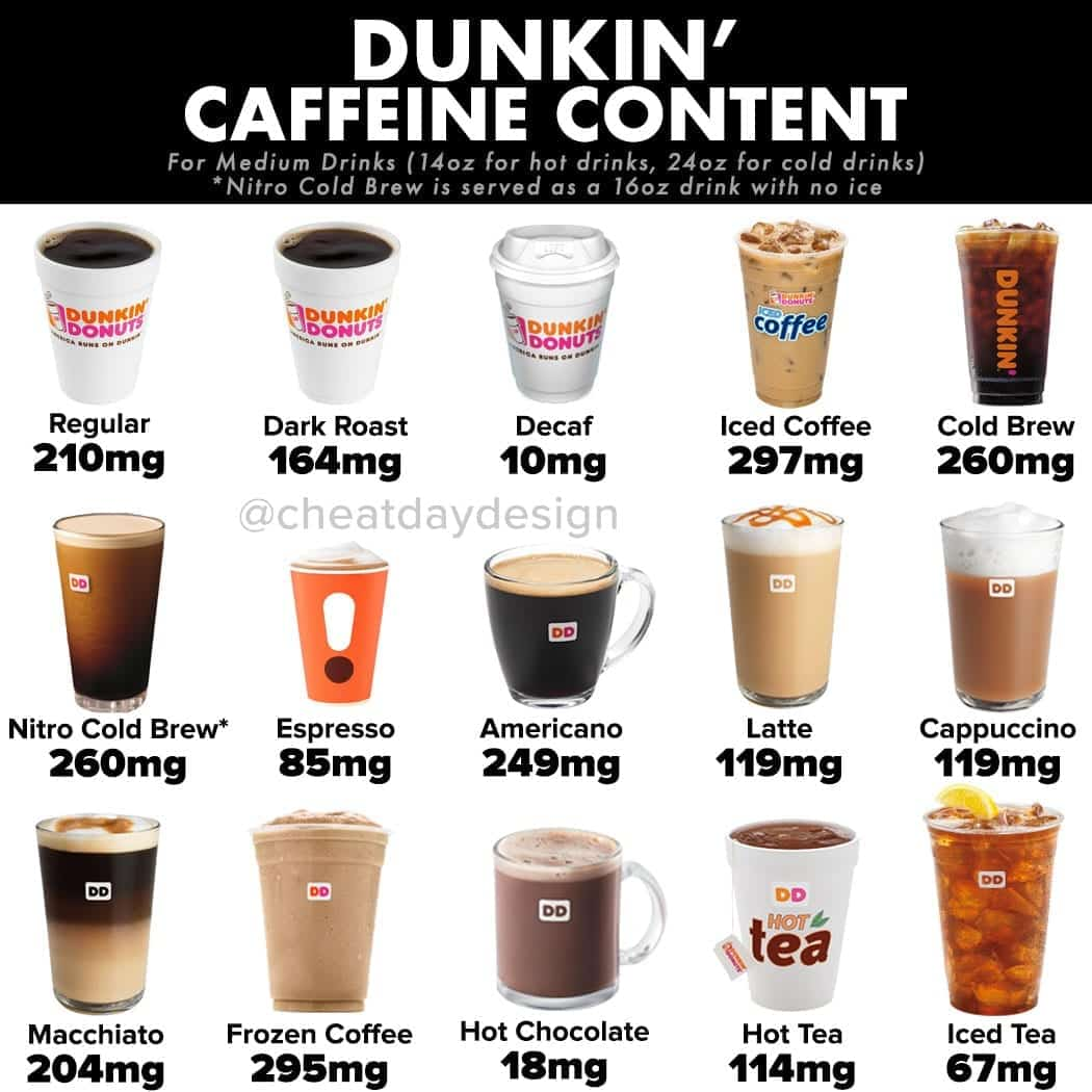 Dunkin Donuts Coffee Caffeine Guide - Cheat Day Design