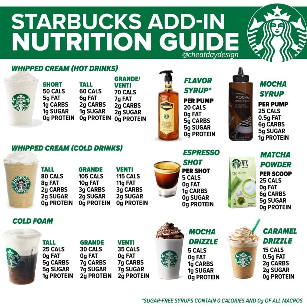 Starbucks Nutrition Guide