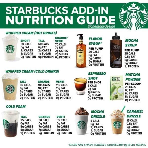 Starbucks Nutrition Guide
