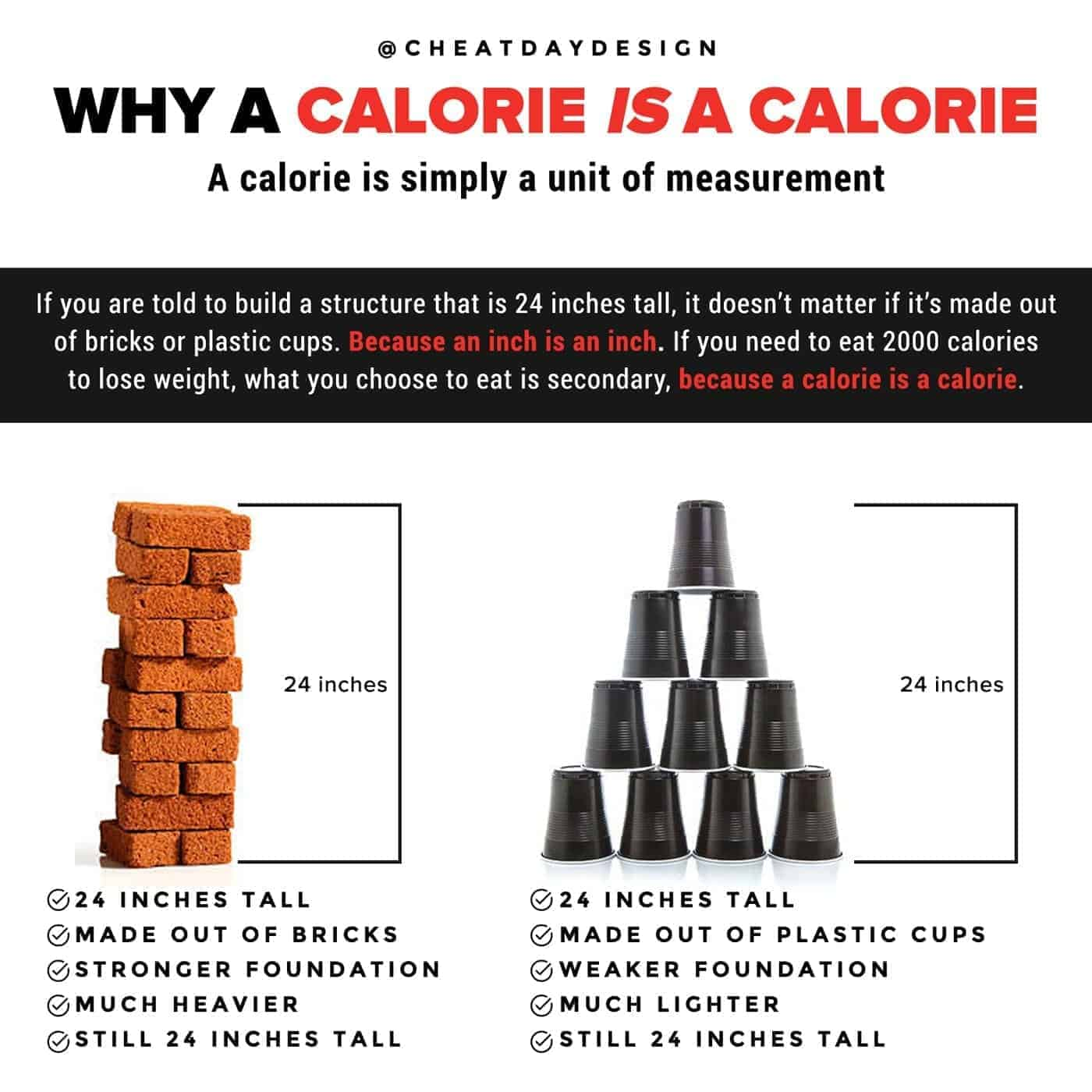 Why a calorie IS actually a calorie