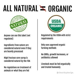 The differences between all natural and organic