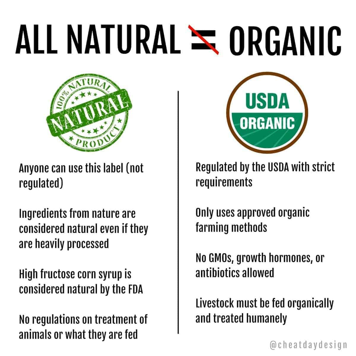 All-Natural vs Organic