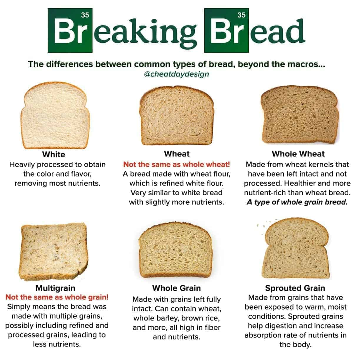 Comparing different types of bread