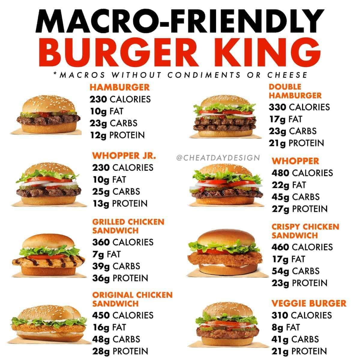 Macro friendly, healthy foods are Burger King