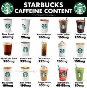 Starbucks Caffeine Content