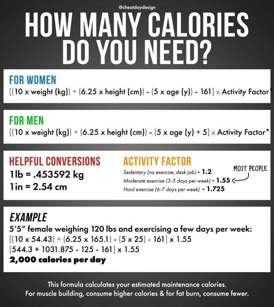 How to calculate how many calories you should be consuming