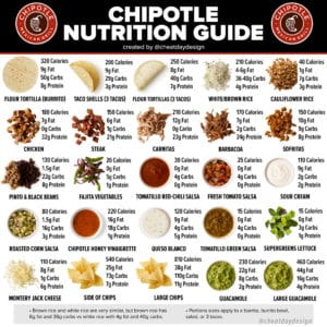 Chipotle Menu Nutrition