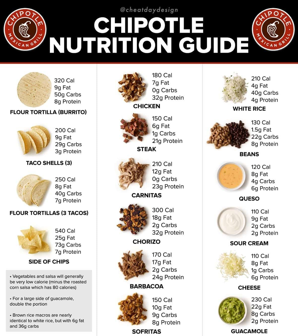 Chipotle calorie and nutrition guide