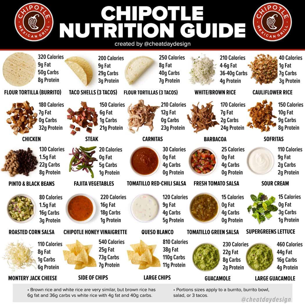 Chipotle Menu Nutrition