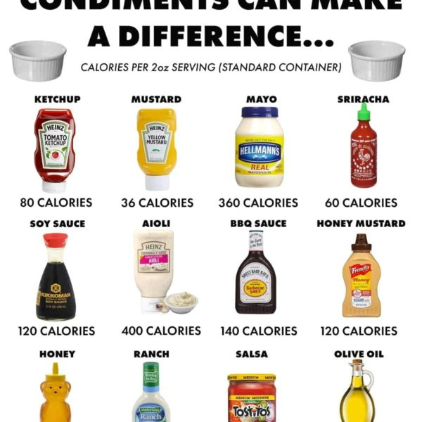 Calories of commonly used condiments