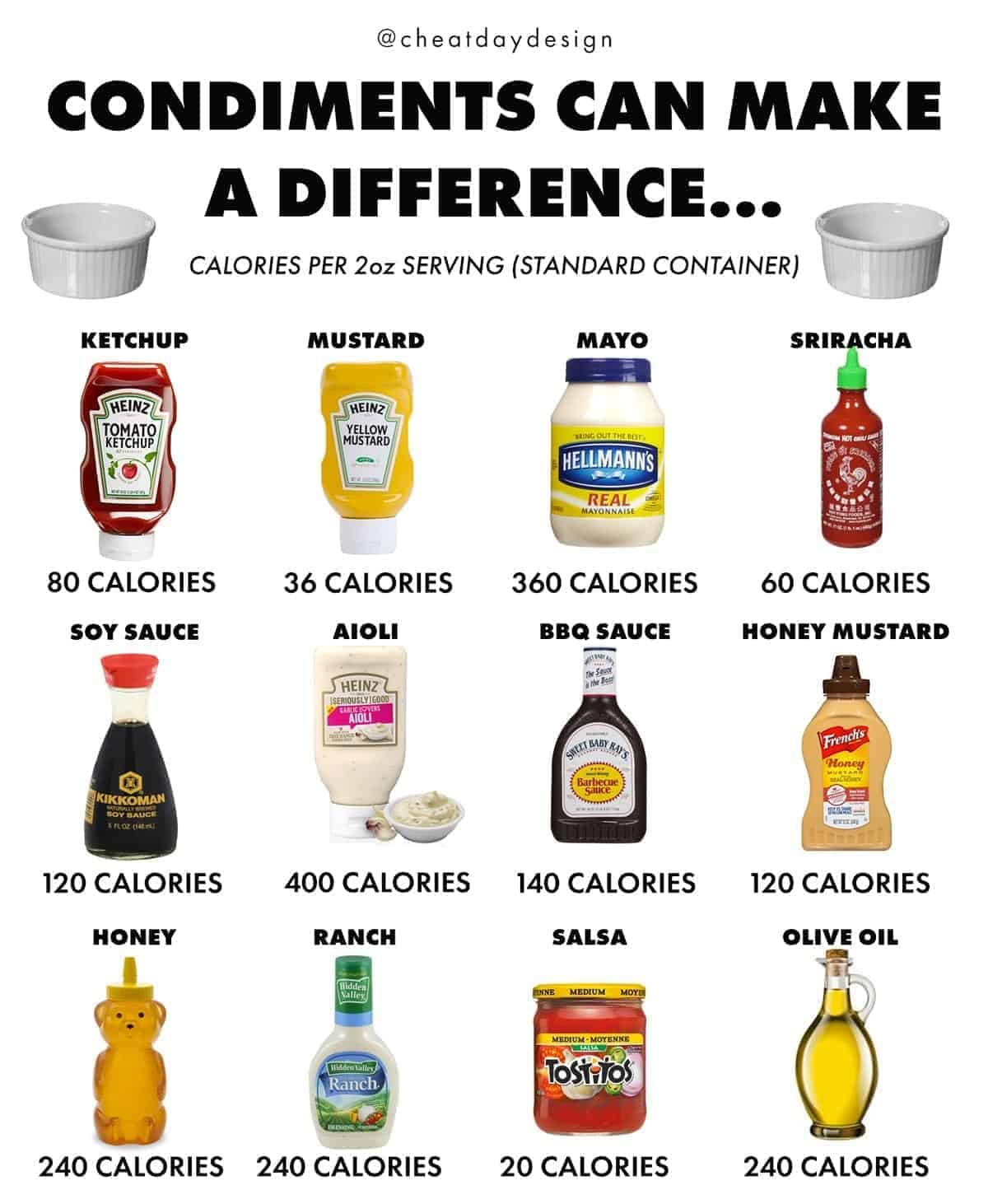 A Caloric Guide To Condiments