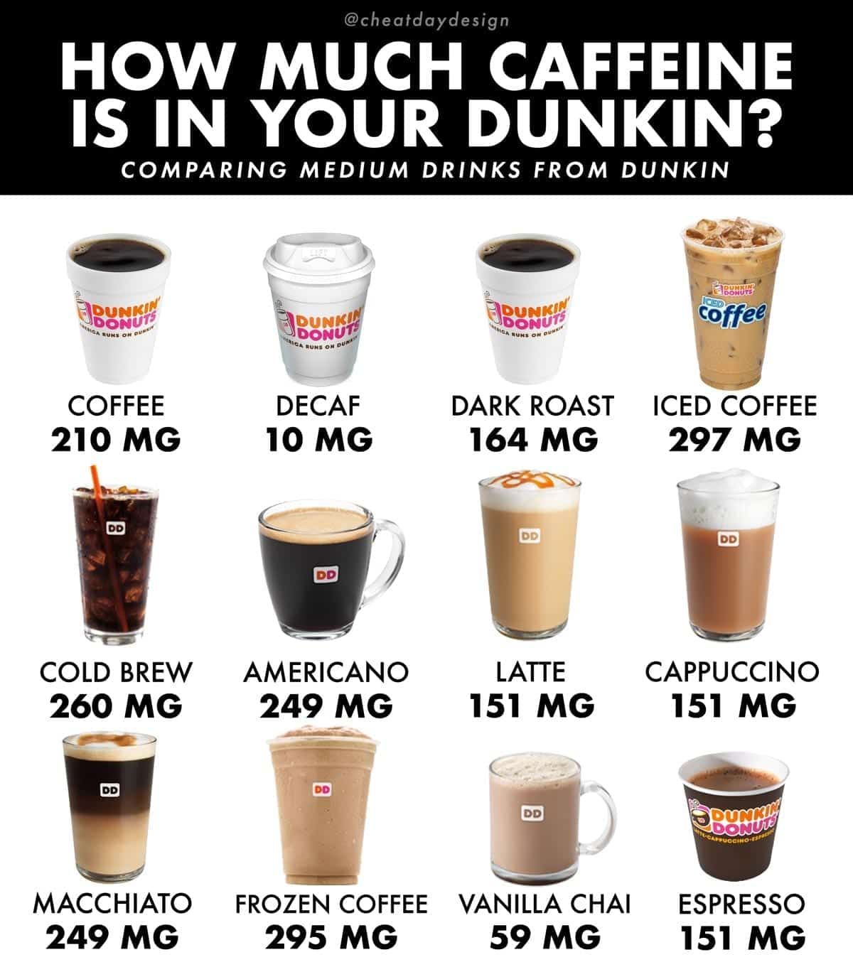 A guide to caffeine content in Dunkin Donuts coffee