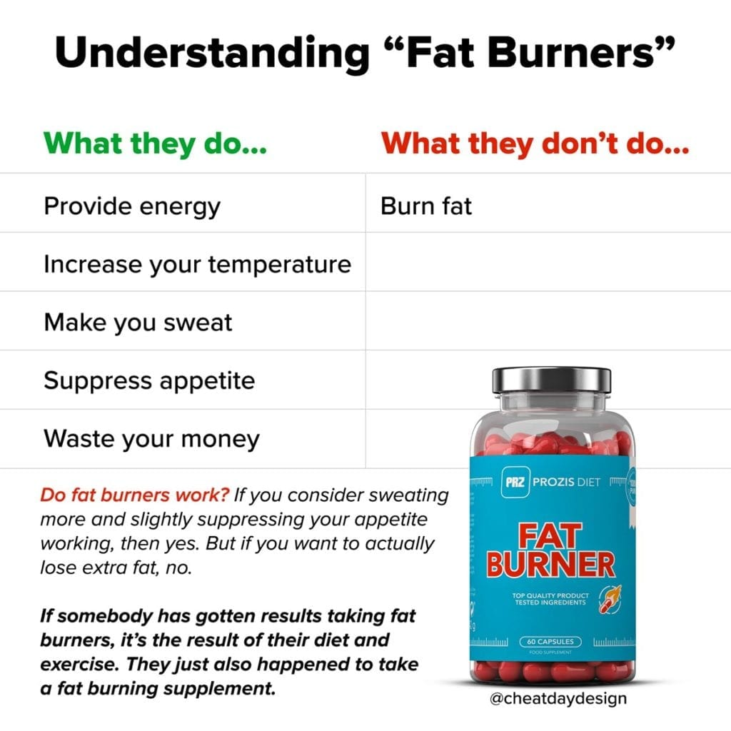 "Breaking down fat burning supplements and how they ""work"""