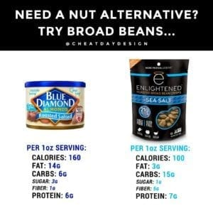 Fava beans nutritional info