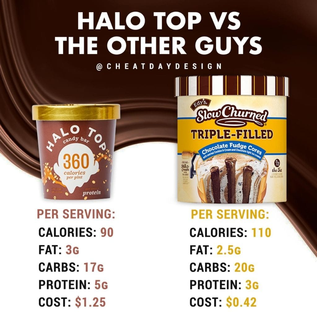 How does halo top stack up against the competition
