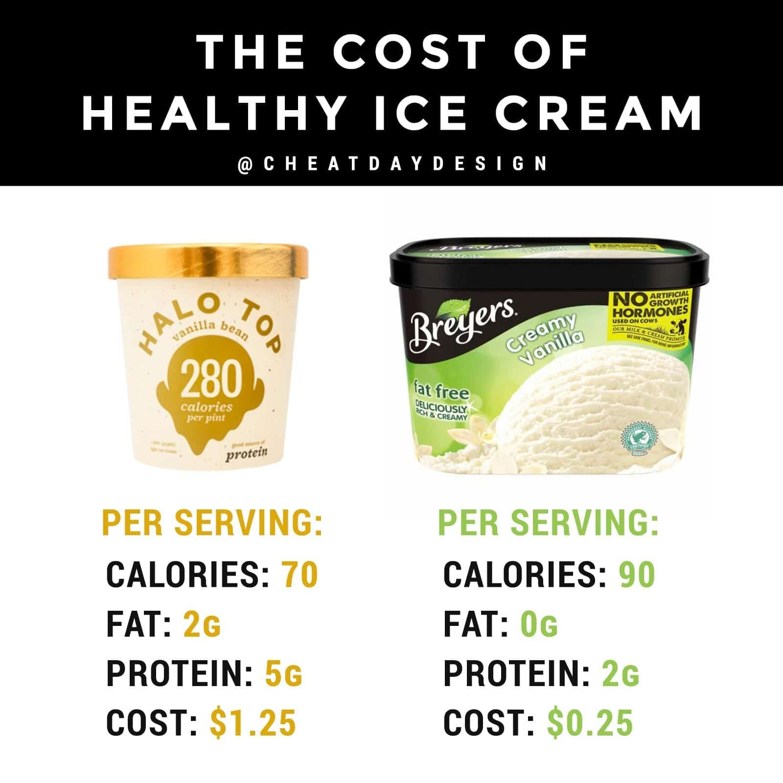 Halo Top Ice Cream vs Breyers