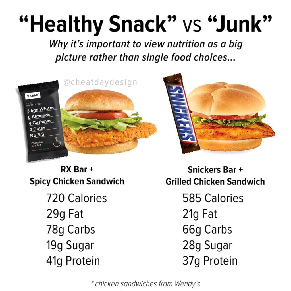 Why foods should not be labeled as healthy or junk