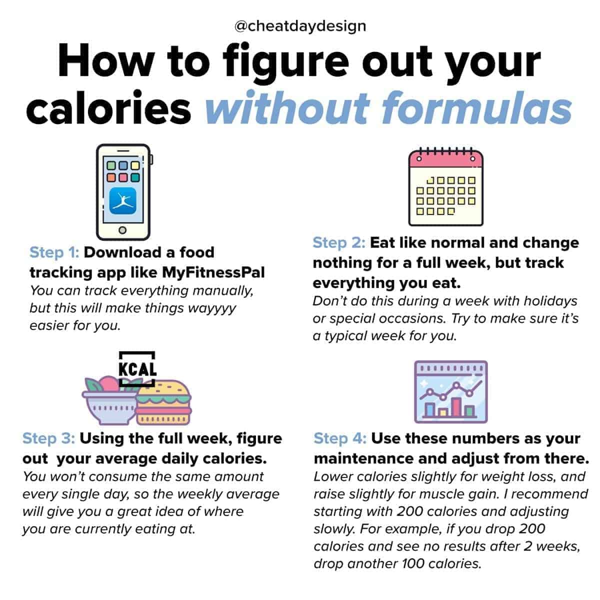 How To Figure Out Your Calories Without a Formula | Cheat