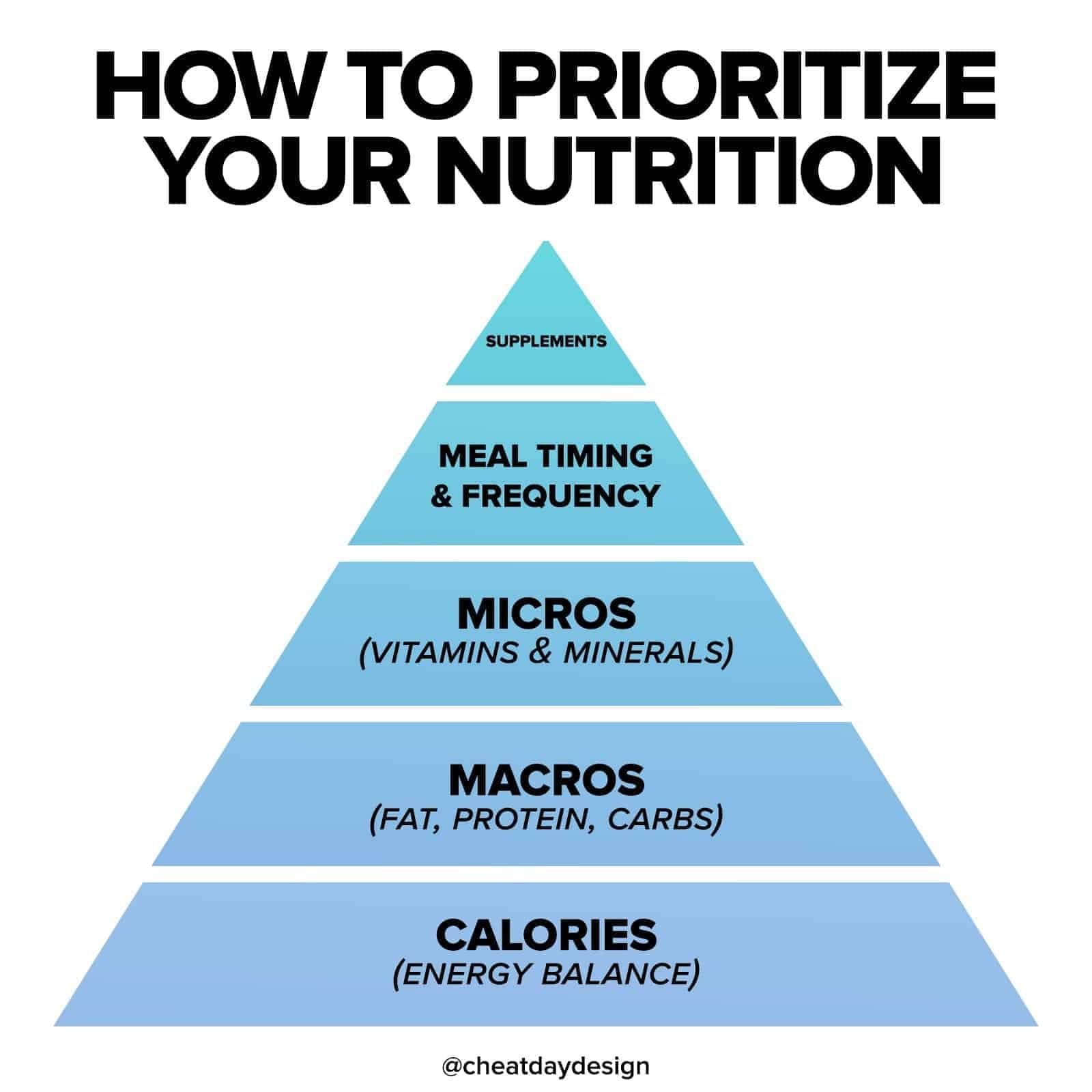 How to properly approach your nutrition