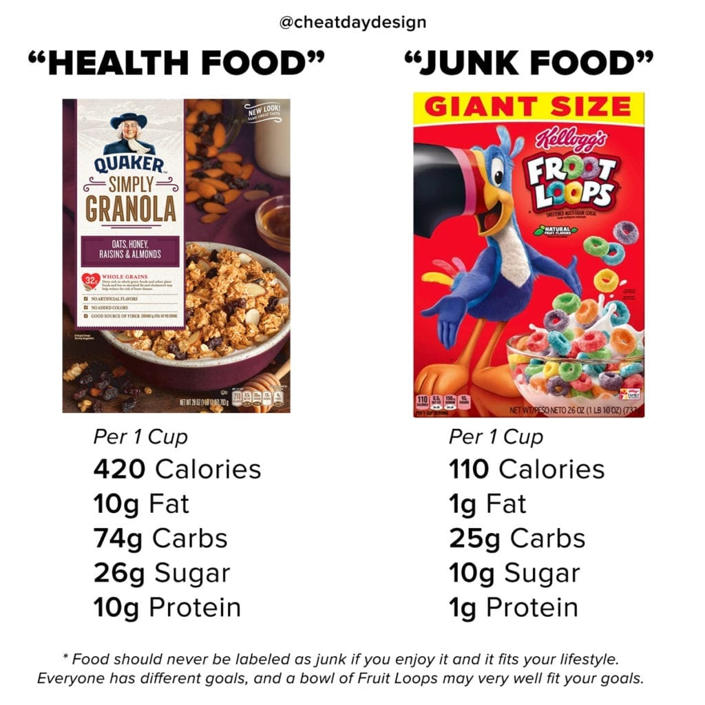 Healthy cereal vs junk cereal