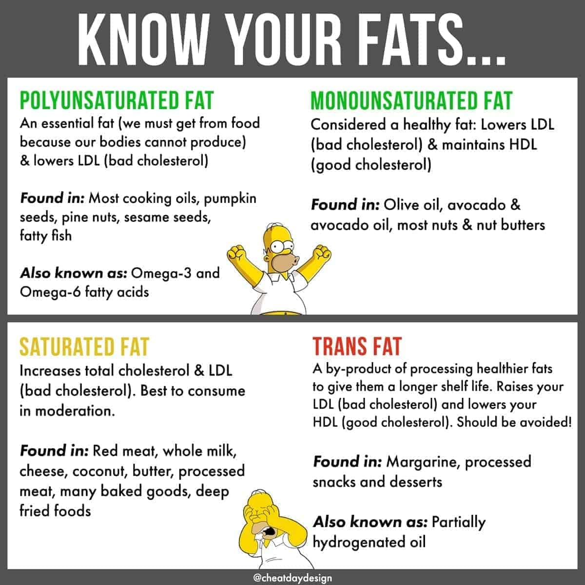 Differentiating types of dietary fat