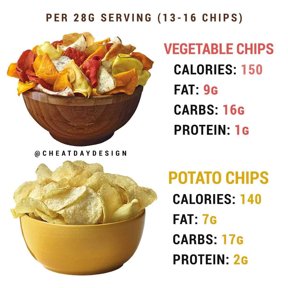 Are veggie chips healthier than potato chips?