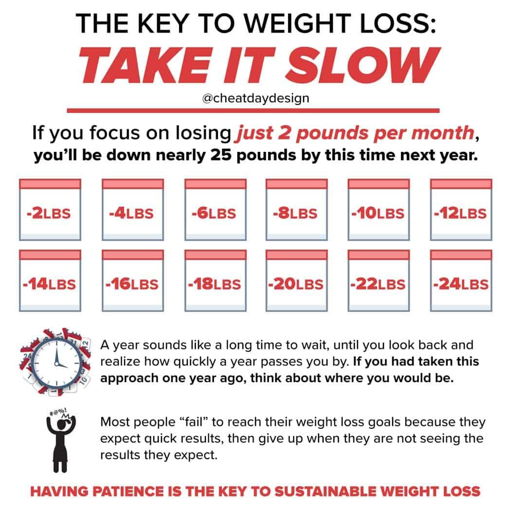 Take weight loss slowly