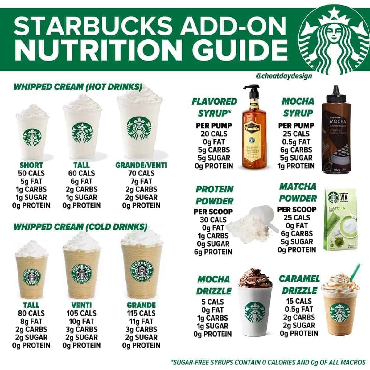 Starbucks add-on calories and nutrition guide