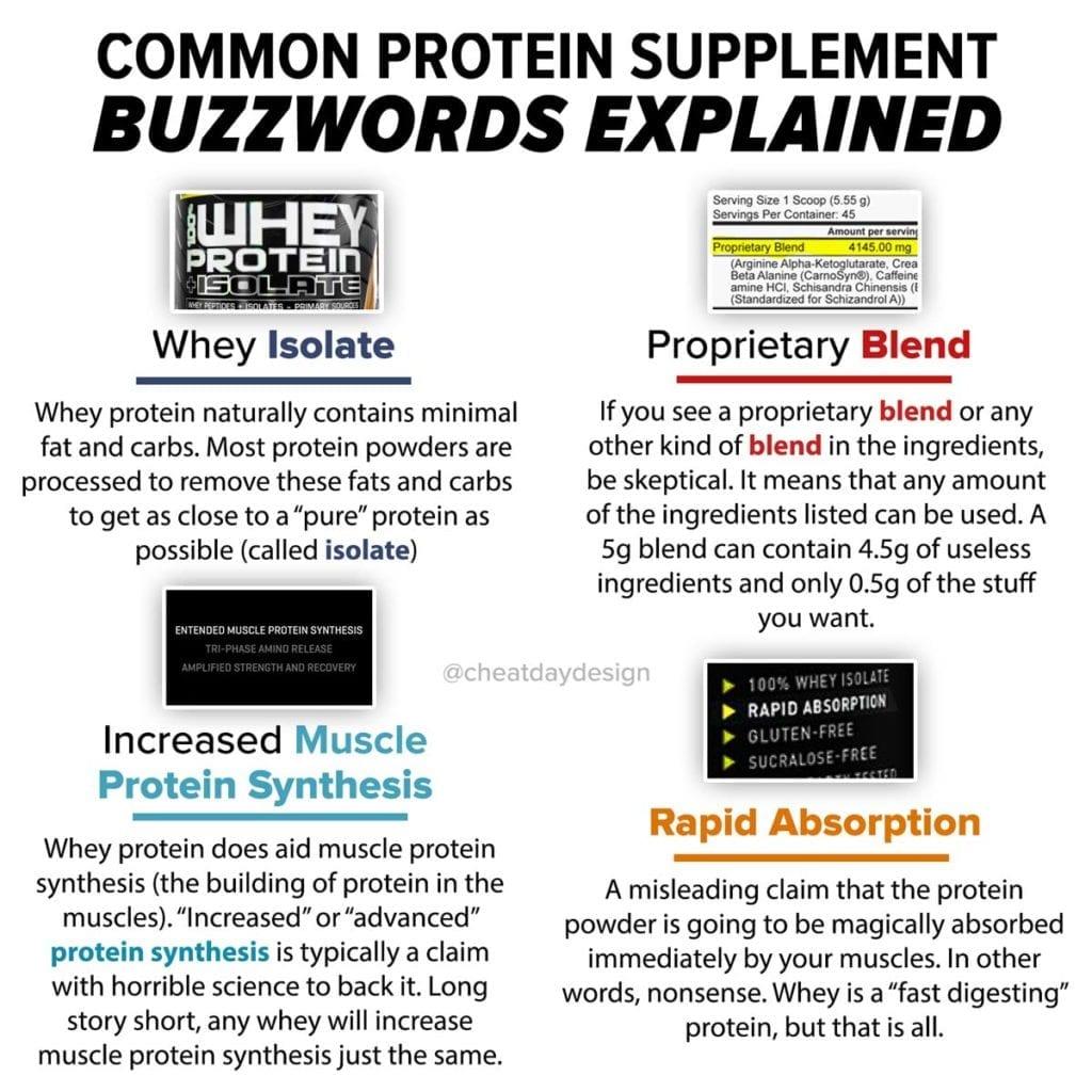 Understanding popular supplement buzzwords