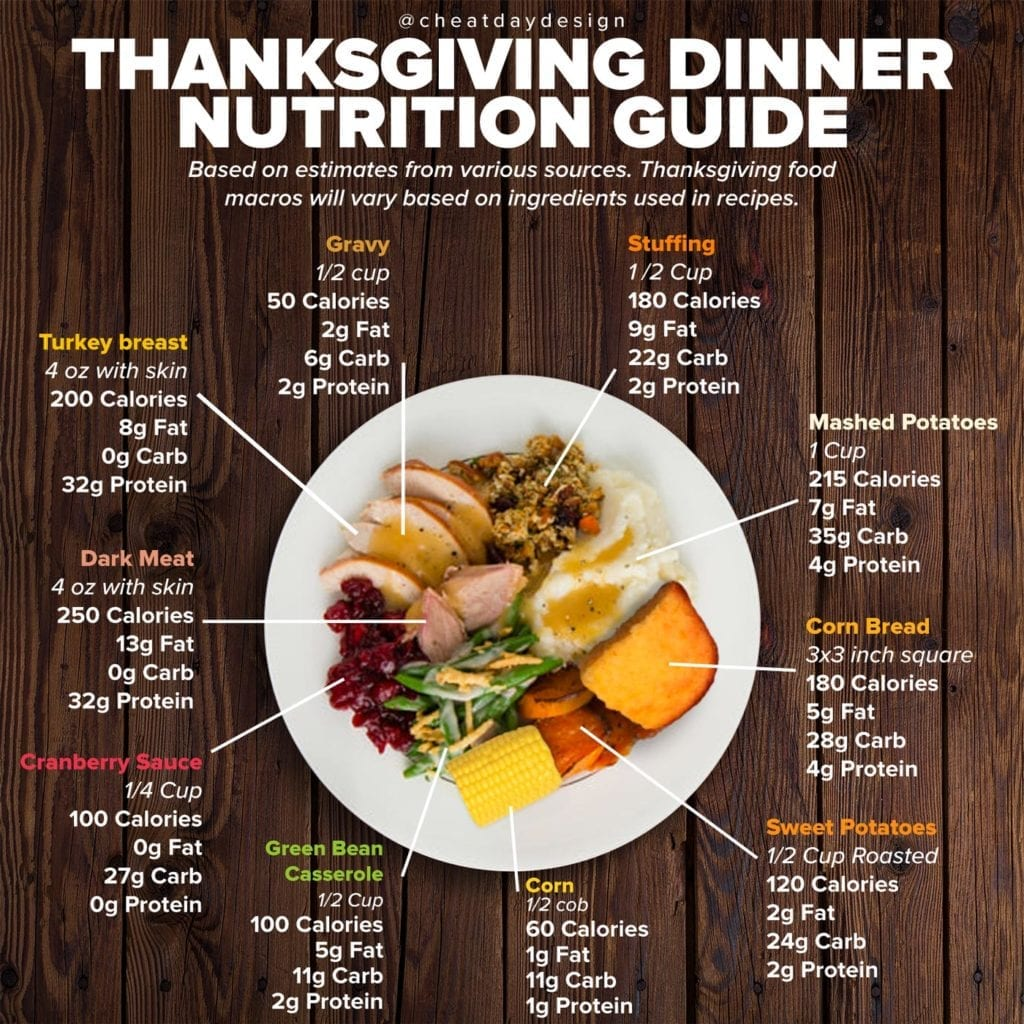 Thanksgiving food nutrition guide