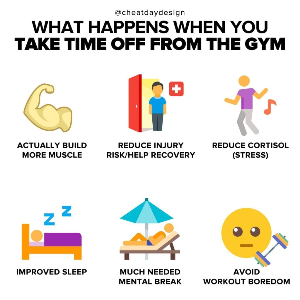 When happens when you take time off from the gym?