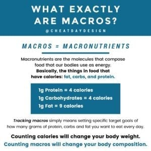 "Breaking down what the term ""macros"" means"