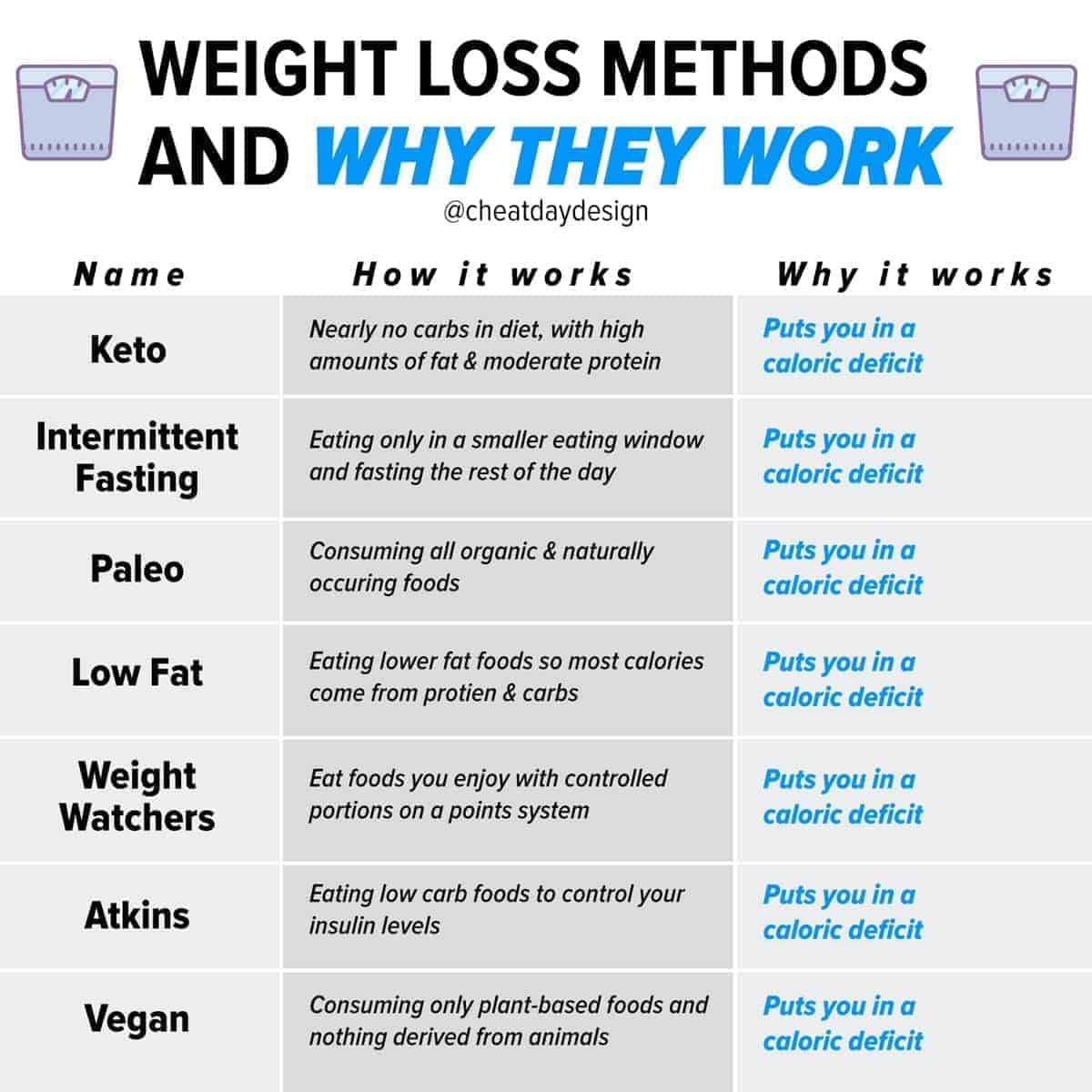 Why popular fat loss diets work