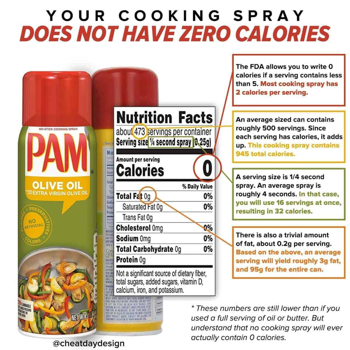 The truth behind how many calories are in cooking spray