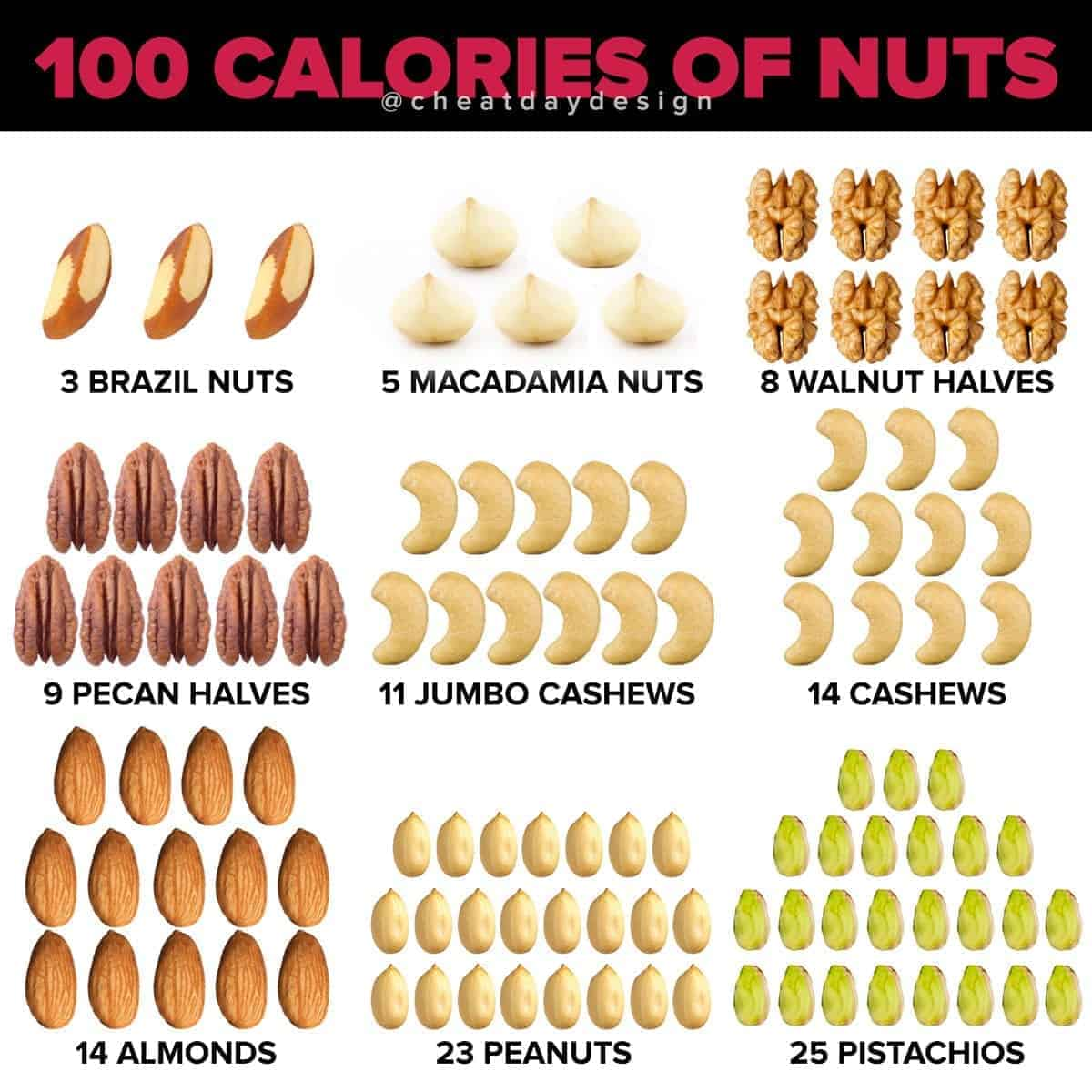 What 100 Calories Worth of Nuts Looks Like
