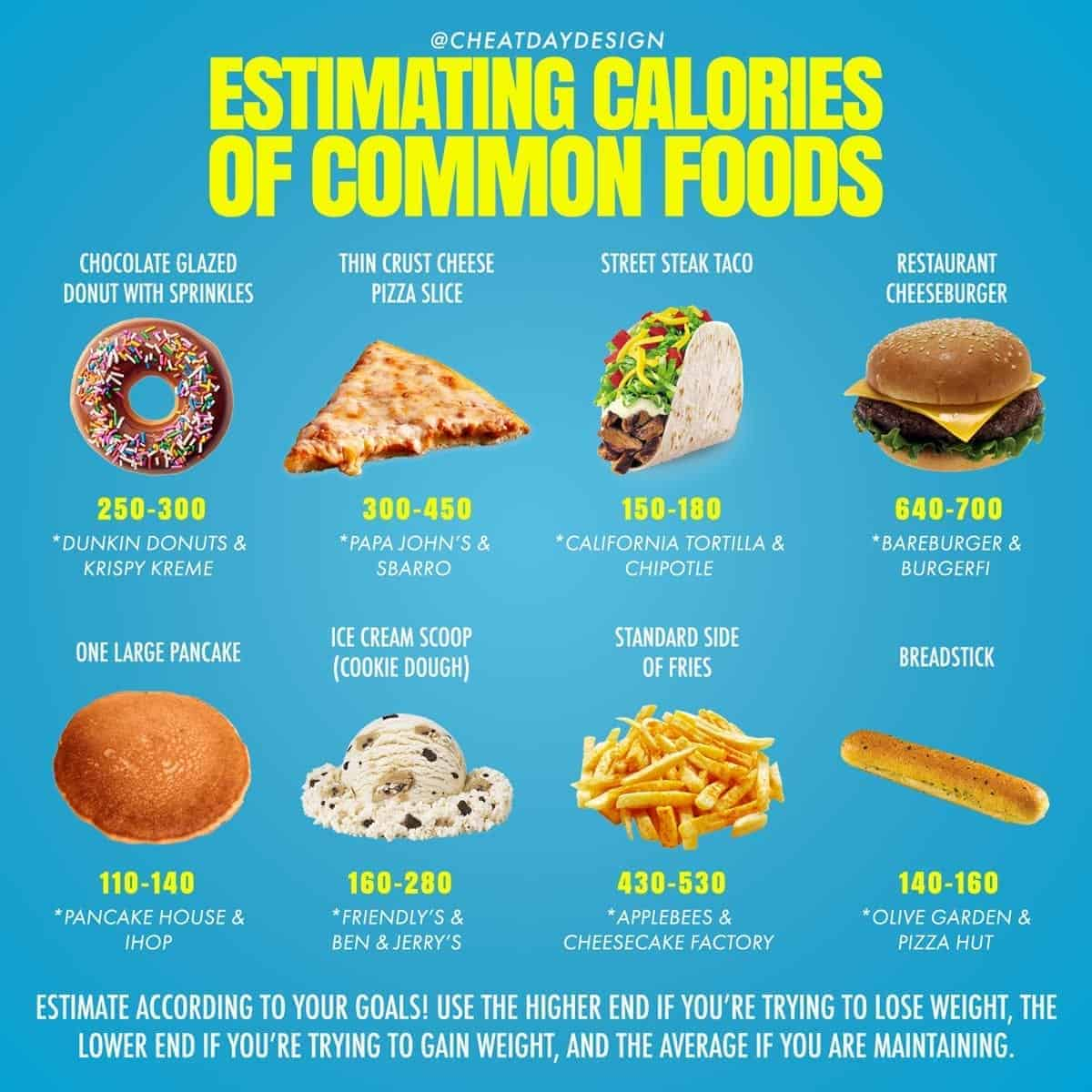 How to estimate calories of common foods we eat