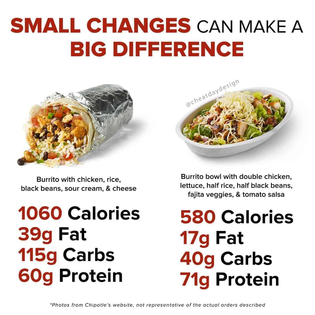 Chipotle Calorie Savers
