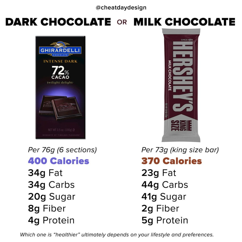 Comparing the nutritional differences of dark and milk chocolate