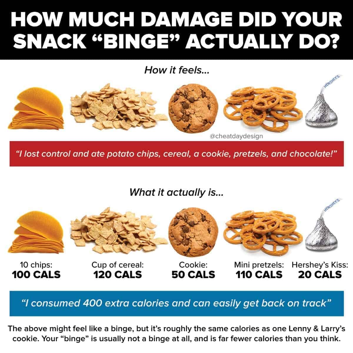 Breaking down how much damage your snack binge actually did