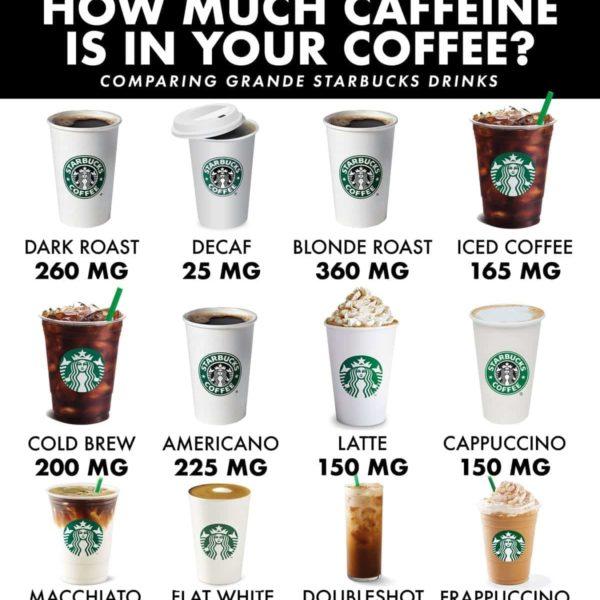 How much caffeine is in starbucks drinks?