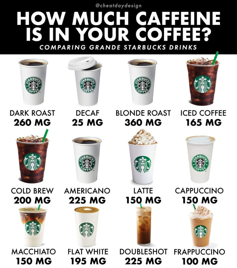 How much caffeine is in starbucks drinks?