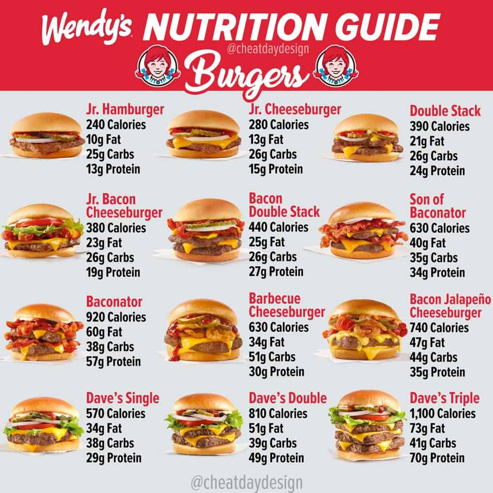 Wendy's Menu Nutrition Guide - Cheat