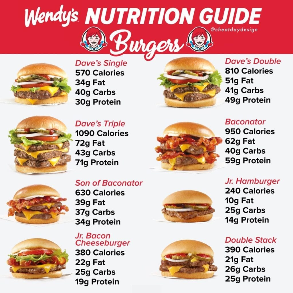 Full nutritional guide for Wendy's fast food burgers